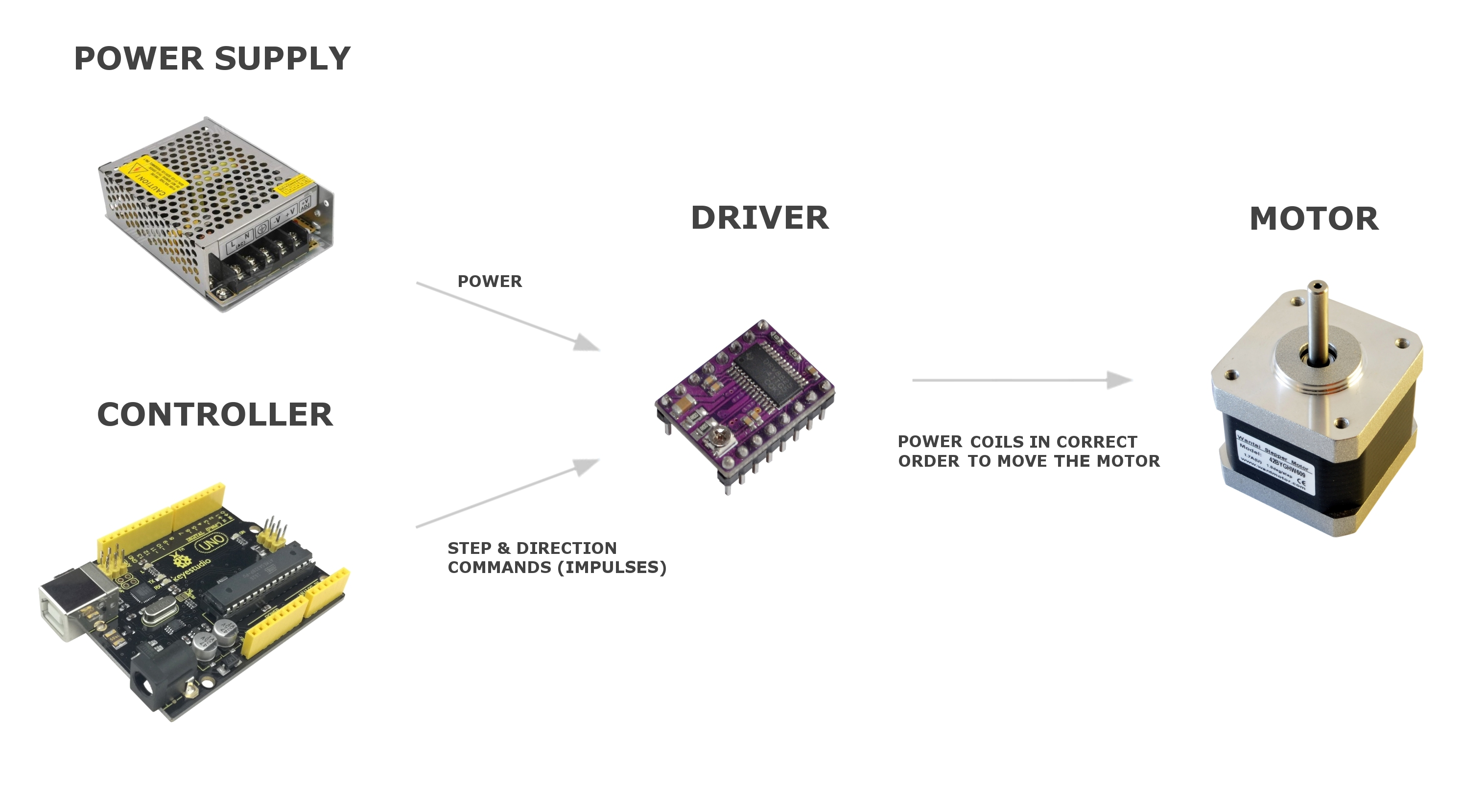 How to drive a stepper motor- simplified beginner's guide
